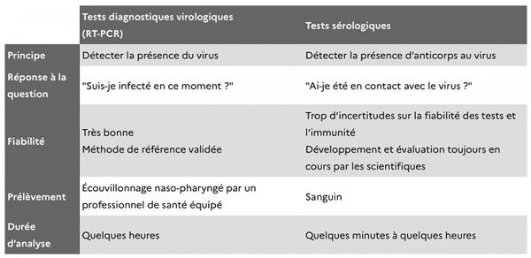 Différence entre les tests virologiques et les tests sérologiques.