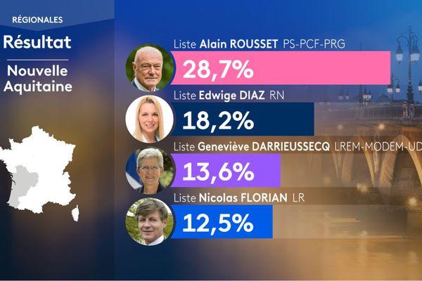 Résultat du 1er tour des élections régionales en Nouvelle-Aquitaine.