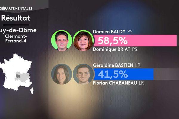 Résultat second tour des élections départementales dans le canton de Clermont-Ferrand-4 (Puy-de-Dôme).