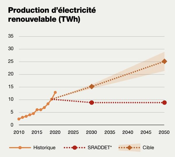 """Extrait du rapport de Greenpeace """"Électricité : quelles régions sont les plus vertes ?"""", publié jeudi 10 juin 2021."""