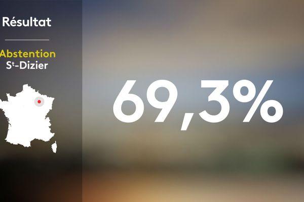 Seuls 4 695 Bragards se sont déplacés sur les 15 291 inscrits sur les listes électorales.