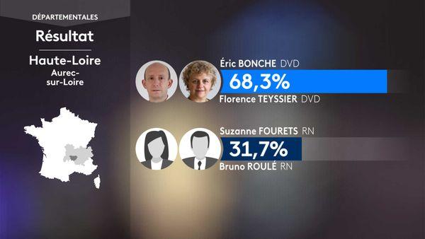 Les résultats du 1er tour des élections départementales à Aurec-sur-Loire (Puy-De-Dôme).