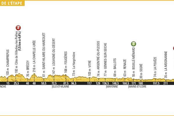 Profil dénivelé de l'étape étape 3 Granville Angers Tour de France 2016 (cliquez sur l'image pour l'agrandir)
