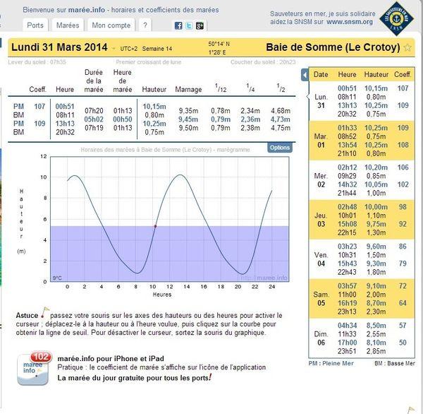 Coefficients des marées d'équinoxe en Baie de Somme