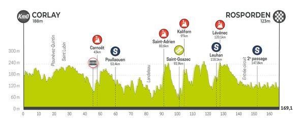 Profil de la 2e étape du Tour de Bretagne
