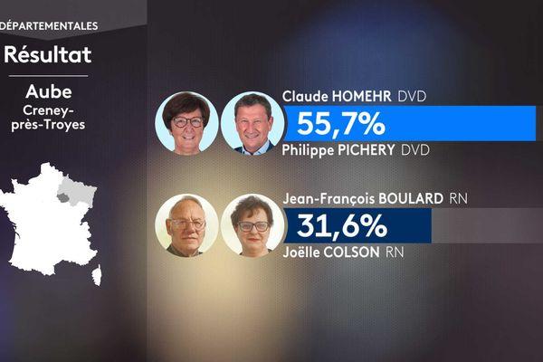 Le président sortant du conseil départemental Philippe Pichery (DVD) et son binôme sont largement en tête dans leur canton mais devront en passer par un second tour faute d'une participation suffisante.