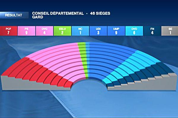 Hémicycle départementales 2015 Gard