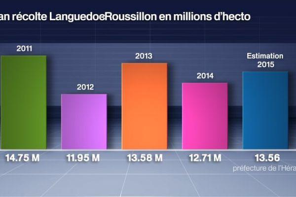 Bilan des récoltes 2011, 2012, 2013, 2014 et estimation 2015, en  Languedoc-Roussillon, en millions d'hectolitres