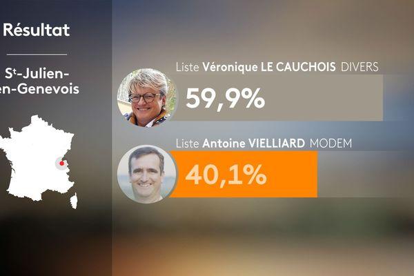 Résultats du 1er tour des municipales 2020 à Saint-Julien-en-Genevois en Haute-Savoie