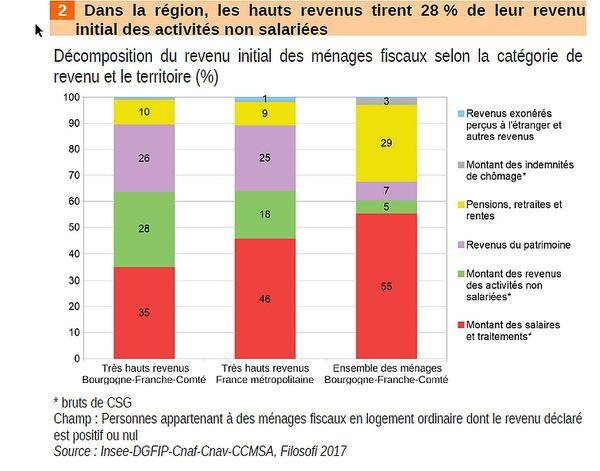 En Bourgogne-Franche-Comté, les hauts revenus tirent 28% de leur revenu initial d'activités non salariées.
