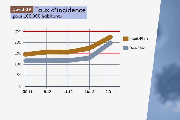 Le taux d'incidence, c'est-à-dire le nombre de cas pour 100.000 habitants, ne cesse d'augmenter dans les deux départements depuis mi-décembre. Il est plus élevé dans le Bas-Rhin que dans le Haut-Rhin.