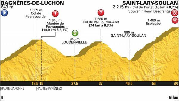 Le profil de la 17e étape du Tour 2018