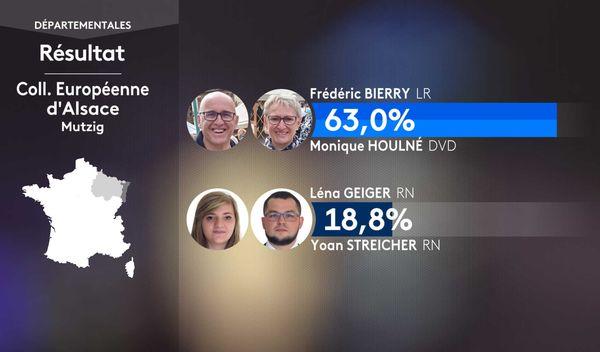 Frédéric Bierry (LR), le président sortant, a fini largement en tête du 1er tour. Il aurait été élu dès ce dimanche, s'il avait réuni 12,5% des inscrits.