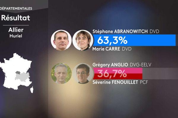 Résultat second tour des élections départementales dans le canton de Huriel (Allier).