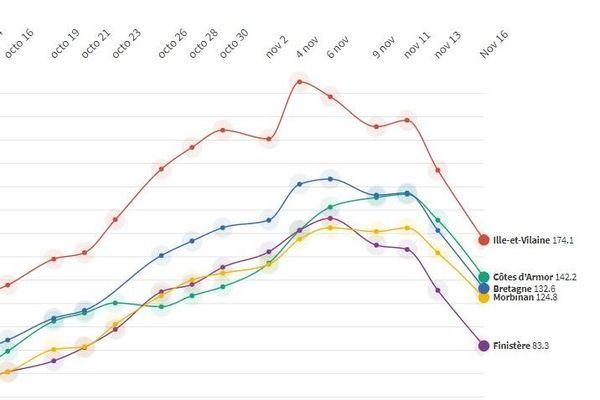 Evolution du taux d'incidence pour 100 000 habitants en Bretagne