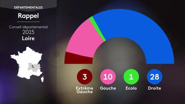 Pour rappel, le résultat des élections départementales dans la Loire en 2015.