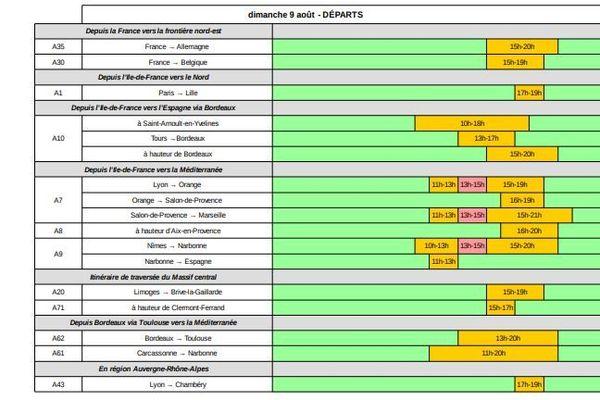 Les prévisions de Bison futé pour le dimanche 9 août  2020 dans le sens des départs
