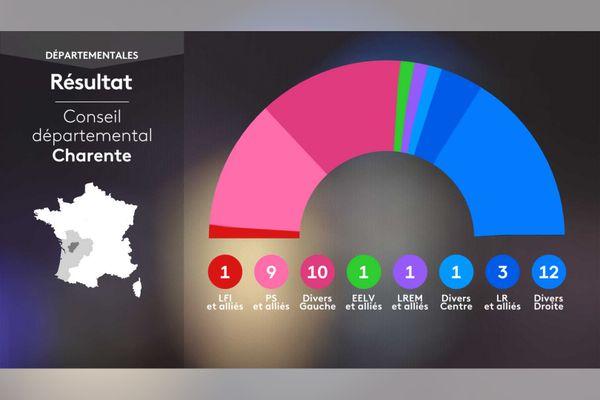 INFOFRAPHIE - Conseil départemental Charente
