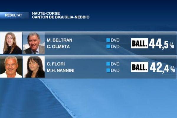 Départementales Haute-Corse : ballotage dans le canton de Biguglia-Nebbio
