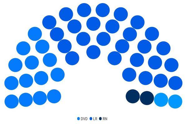 La composition du nouveau conseil départemental du Var, dominée par les Républicains et les divers-droite.