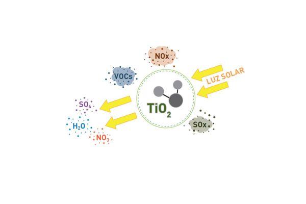 Le principe de la technologie repose sur l'exposition aux rayons UV, naturels et artificiels.
