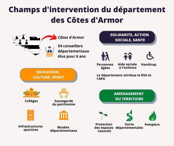 Champs d'intervention du département des Côtes d'Armor