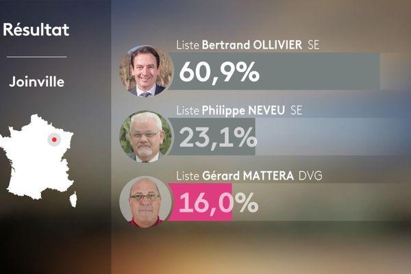Bertrand Ollivier, maire sortant de Joinville en Haute-Marne, a été réélu au premier tour ce dimanche 15 mars 2020.