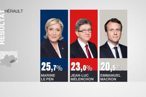 Résultats Hérault Premier tour Présidentielle 2017