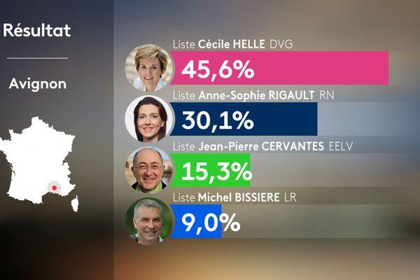 Municipales 2020 : Cécile Helle élue au second tour à Avignon.