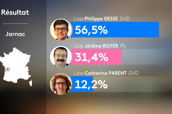 Résultats municipales 2020 - Jarnac (Charente)