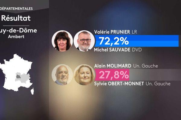 Résultat second tour des élections départementales dans le canton d'Ambert (Puy-de-Dôme).