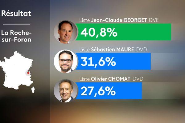 Résultats du 2nd tour des municipales 2020 à La Roche-sur-Foron en Haute-Savoie