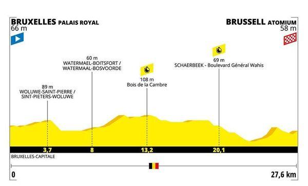 Le profil de la 2e étape du Tour 2019
