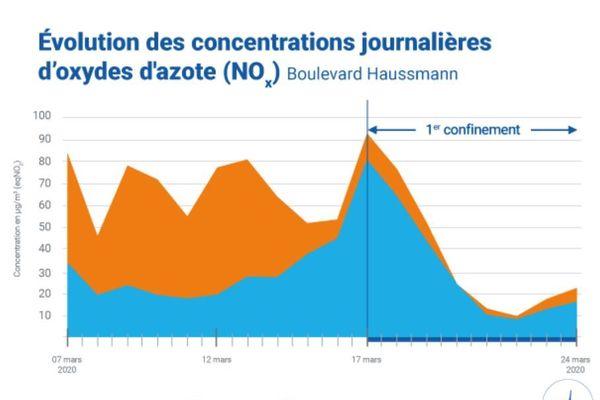 Évolution des concentrations journalières en NOx au niveau de la station du Boulevard Haussmann, lors de la mise en place du premier confinement.