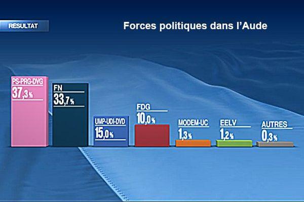Forces politiques dans l'Aude au lendemain du premier tour départementales 2015