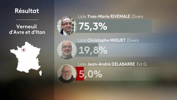 Résultats de mars 2020 à Verneuil d'Avre et d'Iton