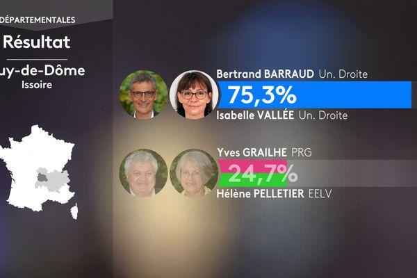 Résultat second tour des élections départementales dans le canton d'Issoire (Puy-de-Dôme).