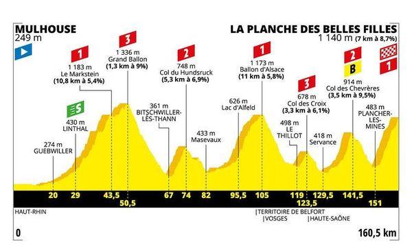 Le profil de la 6e étape du Tour 2019