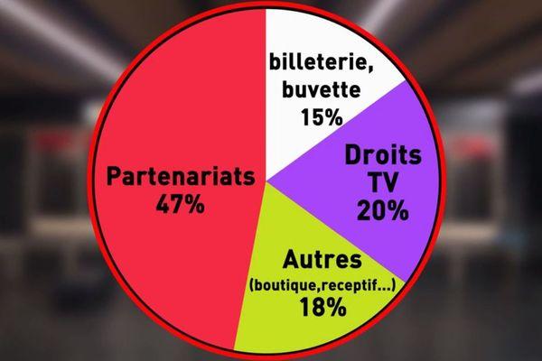 Les droits Télé ne représentent qu'un cinquième des recettes du Stade Toulousain : tout le reste est conditionné par la nécessité de ne pas jouer à huis-clos.