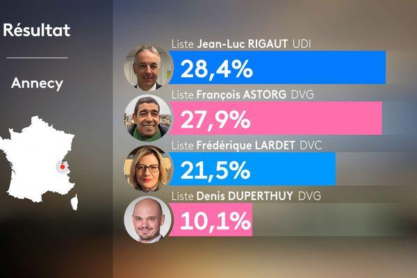 Résultats du 1er tour des municipales 2020 à Annecy en Haute-Savoie