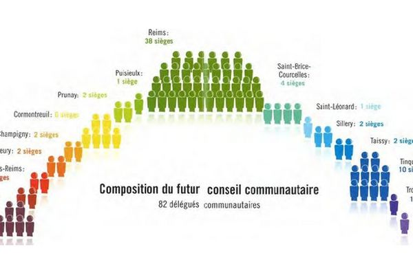 Reims Metropole Installation Du Conseil Communautaire