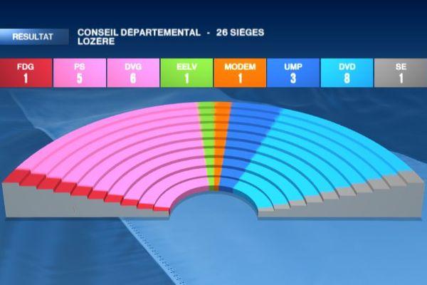 Palette conseil départemental Lozère départementales 2015