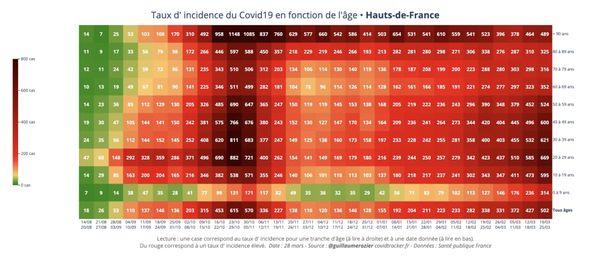Lecture : une case correspond au taux d'incidence pour une tranche d'âge (à lire à droite) et à une date donnée (à lire en bas). Dans les Hauts-de-France sur la semaine du 19 au 25 mars 2021, le taux d'incidence pour les 10-19 ans s'élève à 595 cas positifs pour 100 000 habitants.