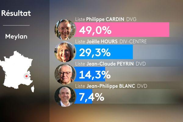 Résultats du 1er tour des municipales 2020 à Meylan en Isère