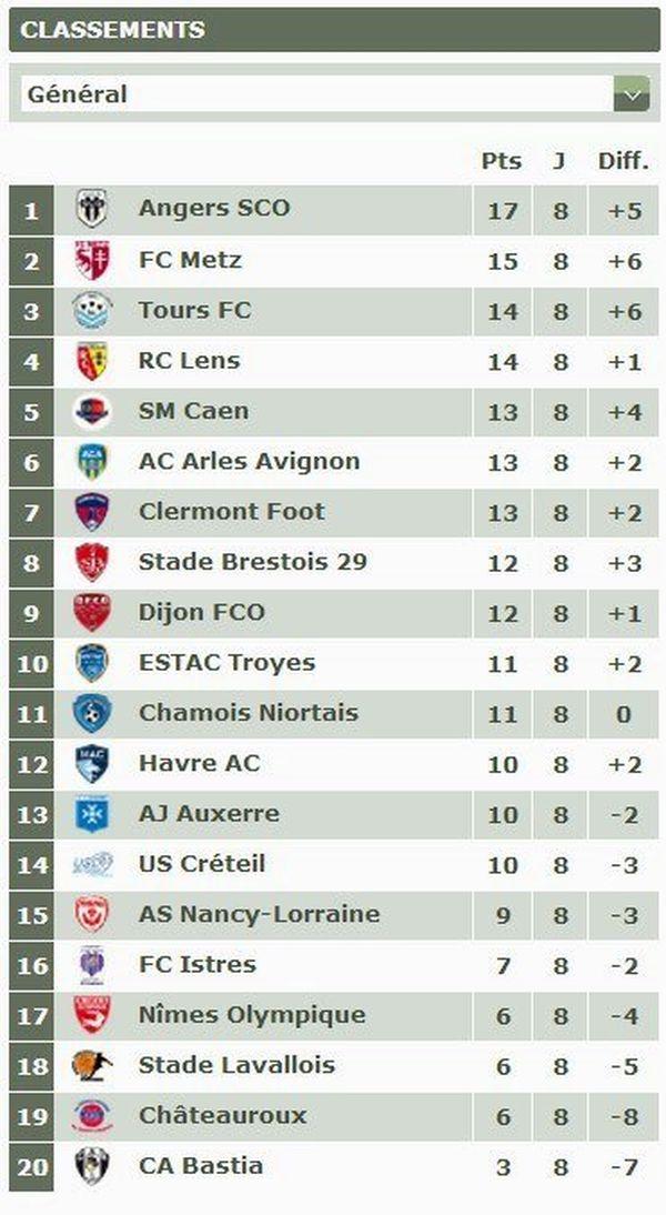 Le classement à l'issu de cette 8ème journée du championnat de Ligue 2
