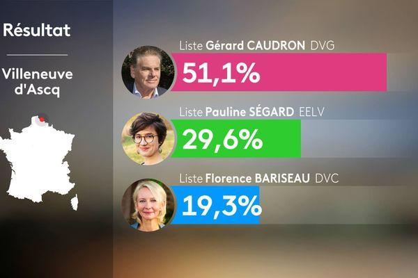 Gérard Caudron rempile pour un 7e mandat avec sa liste divers gauche à Villeneuve d'Ascq