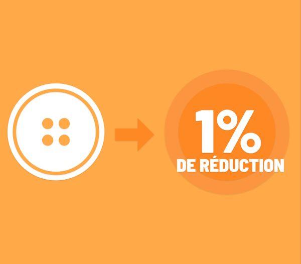 Les boutons récompensent les dons en réductions sur l'achat de nouveaux vêtements.