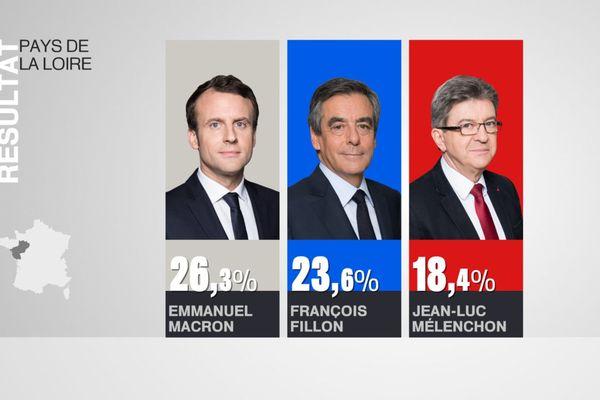 Macron en tête en Pays de la Loire devant Fillon et Mélenchon