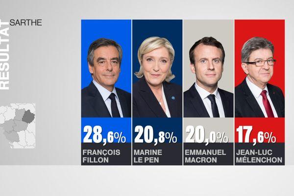 Les résultats au premier tour en Sarthe