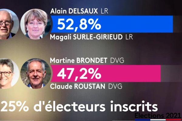 Au 1er tour, le binôme est élu s'il obtient au moins la majorité absolue des suffrages exprimés et un nombre de suffrages égal à au moins 25% des électeurs inscrits